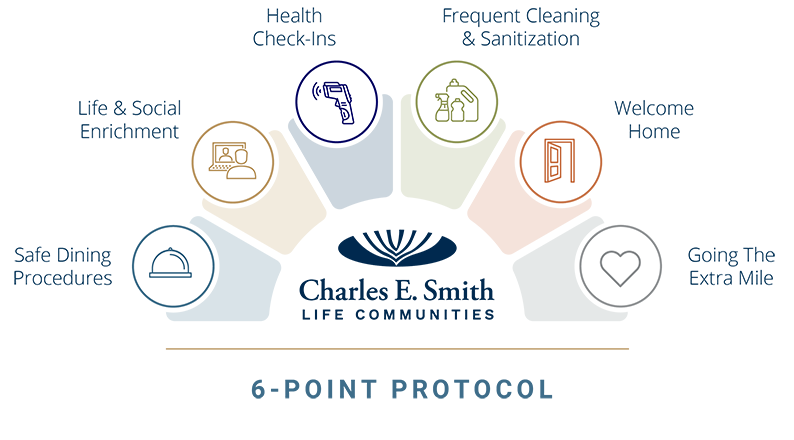 Charles E. Smith Life Communities 6-Point Protocol Infographic
